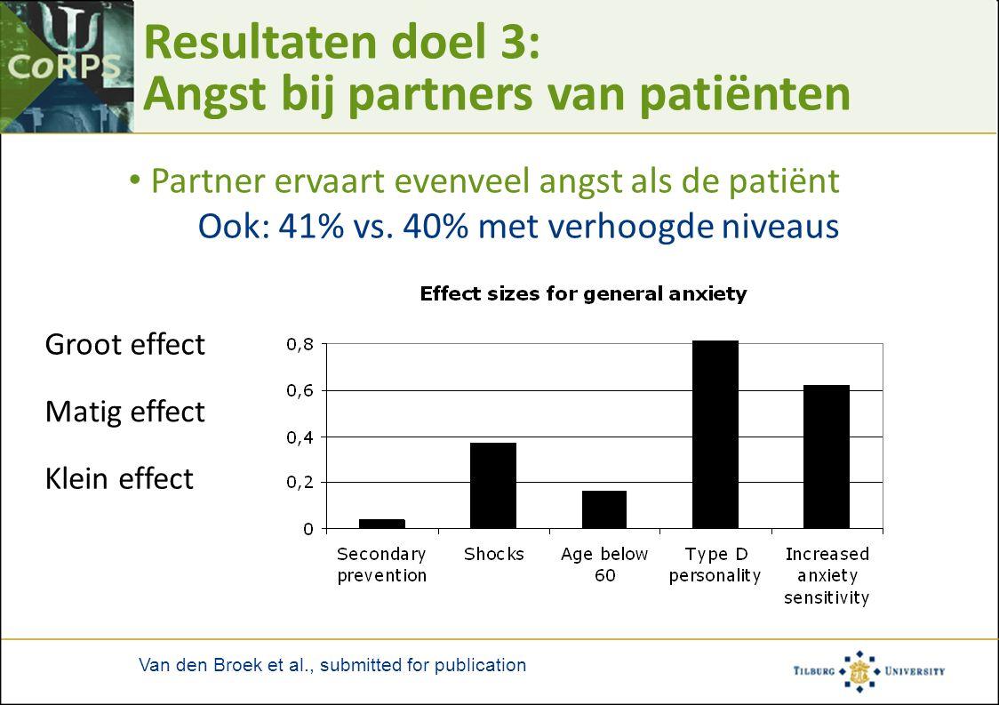 Resultaten doel 3: Angst bij partners van patiënten Partner ervaart evenveel angst als de patiënt Ook: 41% vs. 40% met verhoogde niveaus Groot effect
