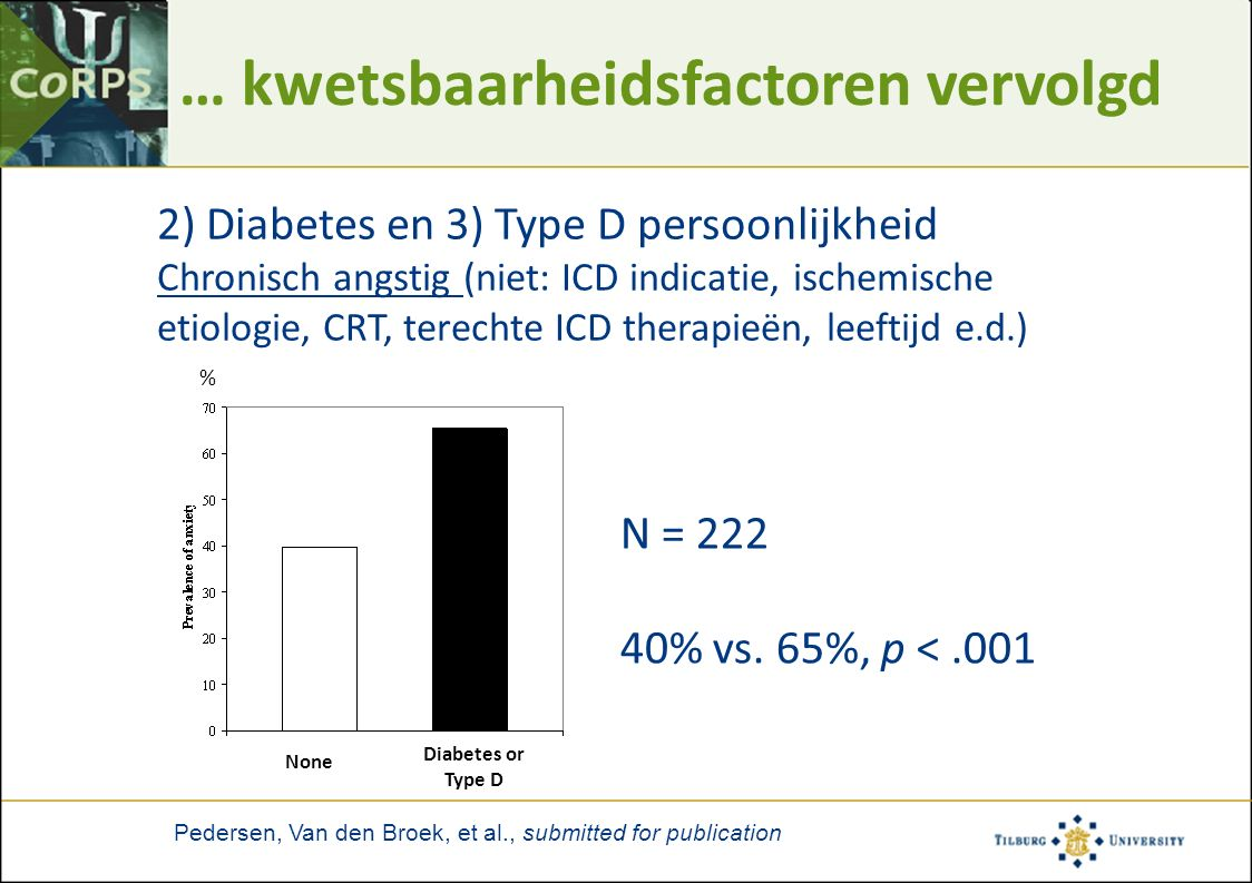 Pedersen, Van den Broek, et al., submitted for publication 2) Diabetes en 3) Type D persoonlijkheid Chronisch angstig (niet: ICD indicatie, ischemische etiologie, CRT, terechte ICD therapieën, leeftijd e.d.) Diabetes or Type D None % N = 222 40% vs.