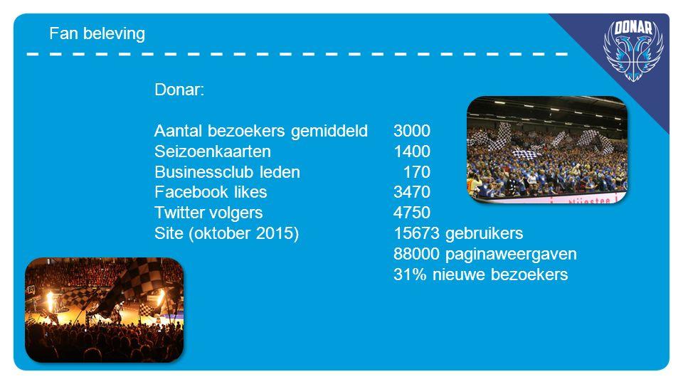 Fan beleving Donar: Aantal bezoekers gemiddeld3000 Seizoenkaarten1400 Businessclub leden 170 Facebook likes3470 Twitter volgers4750 Site (oktober 2015