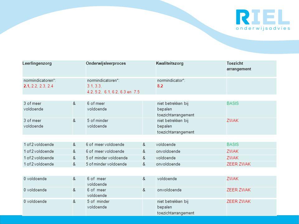 LeerlingenzorgOnderwijsleerprocesKwaliteitszorg Toezicht arrangement normindicatoren*: 2.1, 2.2, 2.3, 2.4 normindicatoren*: 3.1, 3.3, 4.2, 5.2, 6.1, 6.2, 6.3 en 7.5 normindicator*: 8.2 3 of meer voldoende & 6 of meer voldoende niet betrekken bij bepalen toezichtarrangement BASIS 3 of meer voldoende & 5 of minder voldoende niet betrekken bij bepalen toezichtarrangement ZWAK 1 of 2 voldoende&6 of meer voldoende&voldoendeBASIS 1 of 2 voldoende&6 of meer voldoende&onvoldoendeZWAK 1 of 2 voldoende&5 of minder voldoende&voldoendeZWAK 1 of 2 voldoende&5 of minder voldoende&onvoldoendeZEER ZWAK 0 voldoende& 6 of meer voldoende & ZWAK 0 voldoende& 6 of meer voldoende & onvoldoendeZEER ZWAK 0 voldoende& 5 of minder voldoende niet betrekken bij bepalen toezichtarrangement ZEER ZWAK
