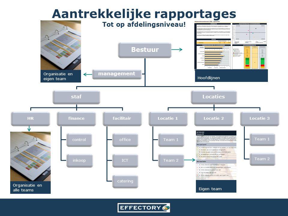 Aantrekkelijke rapportages Tot op afdelingsniveau! Bestuur staf HRfinance controlinkoop facilitair officeICTcatering Locaties Locatie 1 Team 1Team 2 L