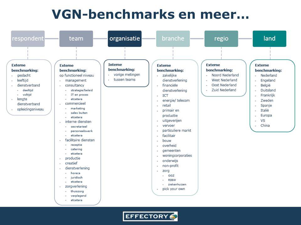 VGN-benchmarks en meer…