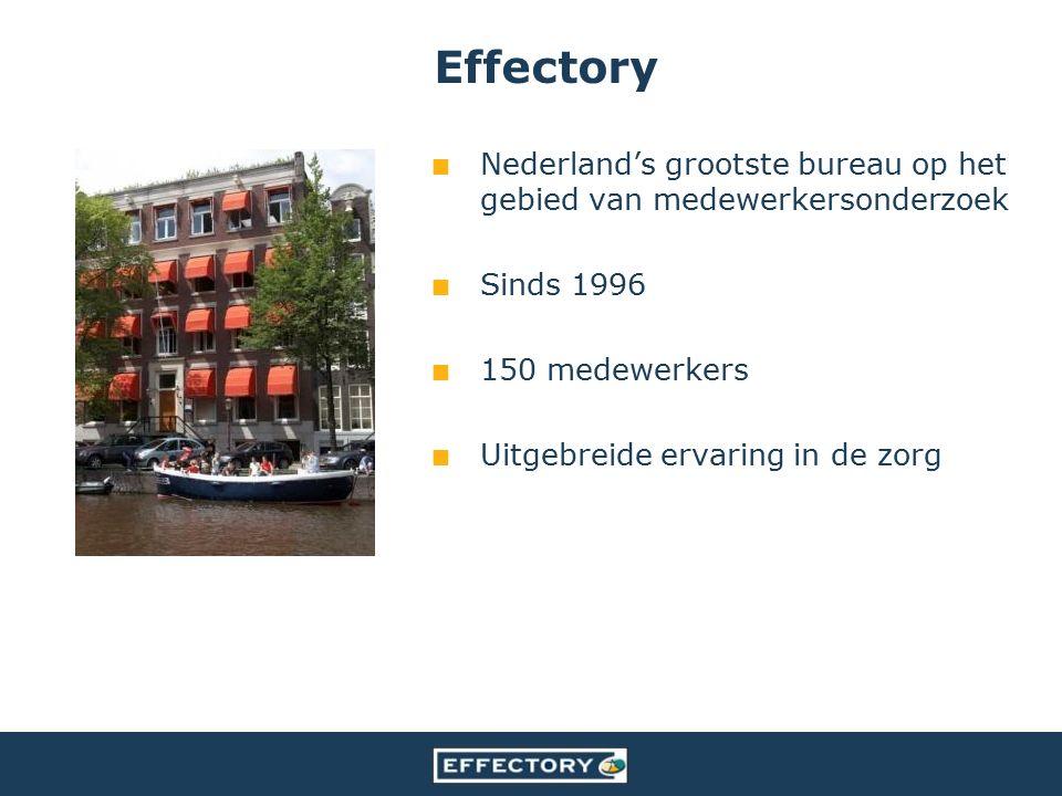 Nederland's grootste bureau op het gebied van medewerkersonderzoek Sinds 1996 150 medewerkers Uitgebreide ervaring in de zorg Effectory