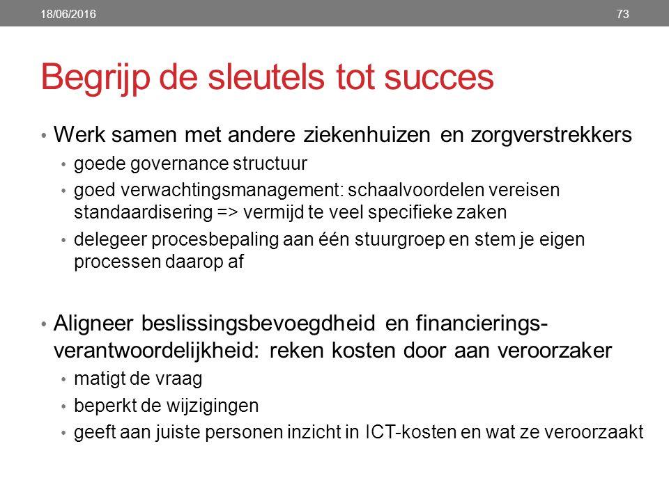 Begrijp de sleutels tot succes Werk samen met andere ziekenhuizen en zorgverstrekkers goede governance structuur goed verwachtingsmanagement: schaalvo