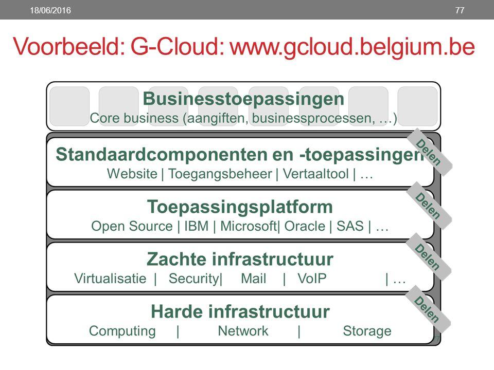 Voorbeeld: G-Cloud: www.gcloud.belgium.be 18/06/201677