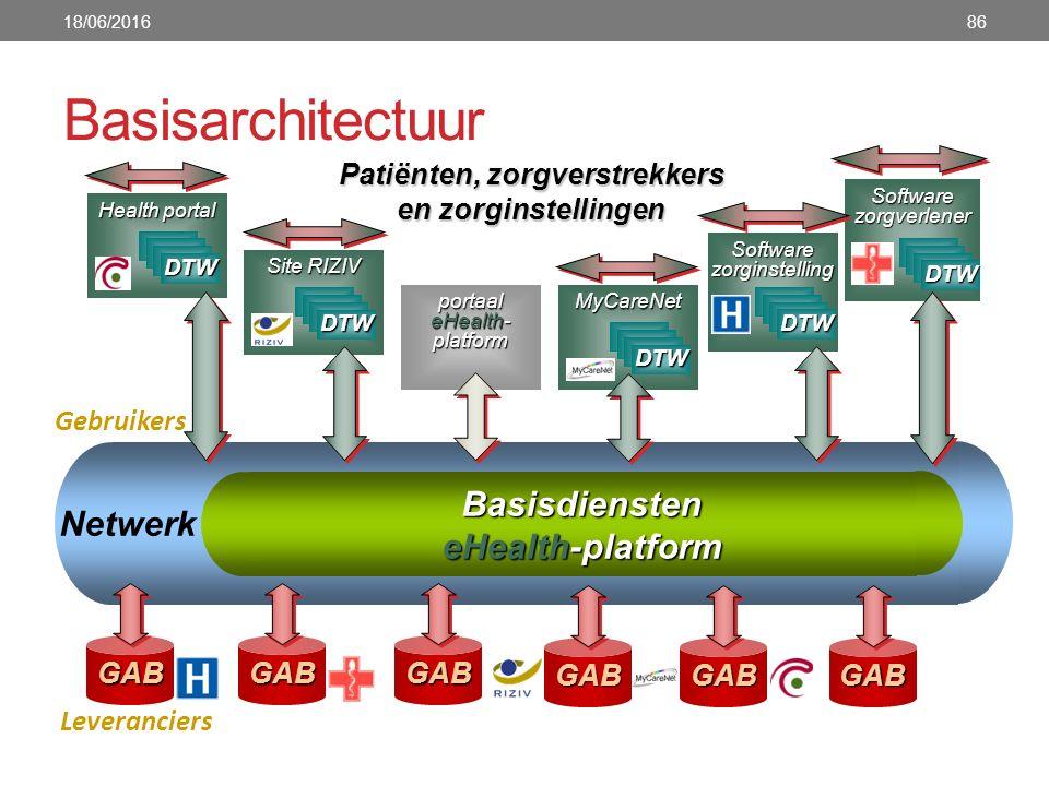Basisarchitectuur 18/06/201686 Basisdiensten eHealth-platform Netwerk Patiënten, zorgverstrekkers en zorginstellingen GABGABGAB Leveranciers Gebruikers portaal eHealth- platform portaal eHealth- platform Health portal Health portal DTW Software zorginstelling Software zorginstelling DTW MyCareNet DTW Software zorgverlener Software zorgverlener Site RIZIV Site RIZIV DTW GABGABGAB