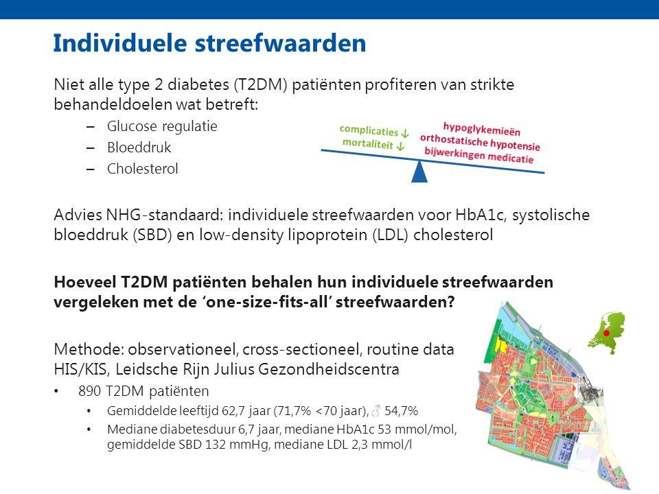 Individuele streefwaarden Niet alle type 2 diabetes (T2DM) patiënten profiteren van strikte behandeldoelen wat betreft: – Glucose regulatie – Bloeddruk – Cholesterol Advies NHG-standaard: individuele streefwaarden voor HbA1c, systolische bloeddruk (SBD) en low-density lipoprotein (LDL) cholesterol Hoeveel T2DM patiënten behalen hun individuele streefwaarden vergeleken met de 'one-size-fits-all' streefwaarden.