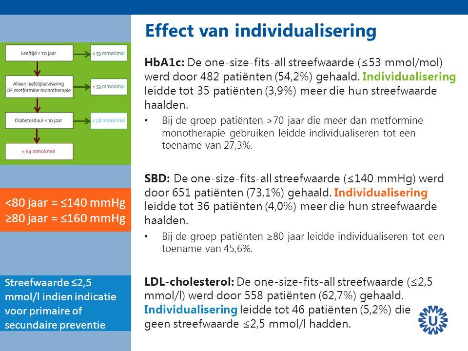 HbA1c: De one-size-fits-all streefwaarde (≤53 mmol/mol) werd door 482 patiënten (54,2%) gehaald.
