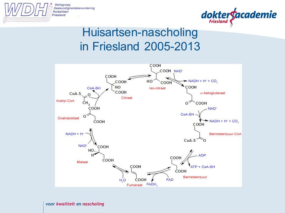 Huisartsen-nascholing in Friesland 2005-2013
