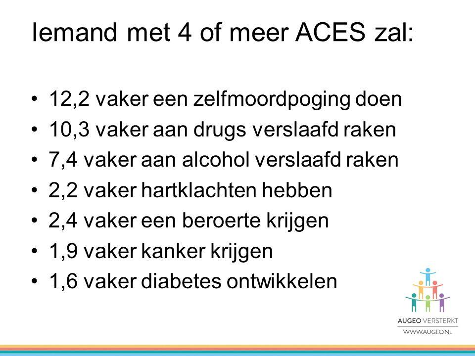 Iemand met 4 of meer ACES zal: 12,2 vaker een zelfmoordpoging doen 10,3 vaker aan drugs verslaafd raken 7,4 vaker aan alcohol verslaafd raken 2,2 vaker hartklachten hebben 2,4 vaker een beroerte krijgen 1,9 vaker kanker krijgen 1,6 vaker diabetes ontwikkelen