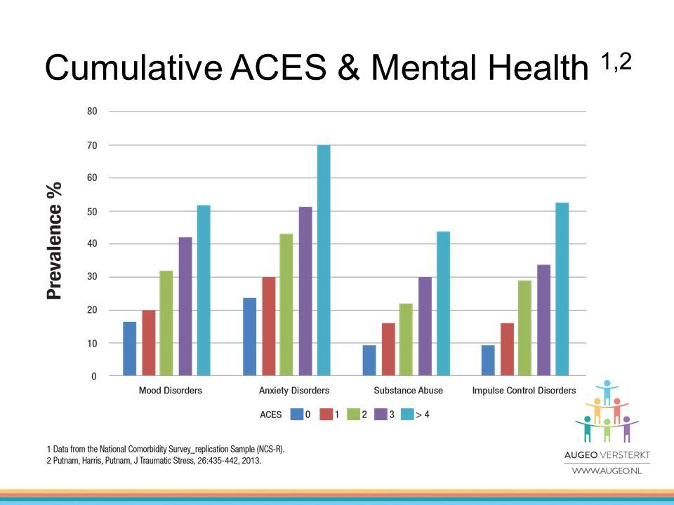 Cumulative ACES & Mental Health 1,2