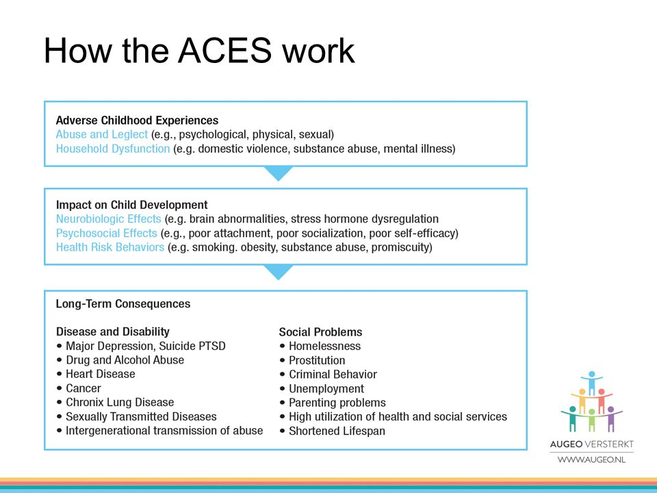 How the ACES work