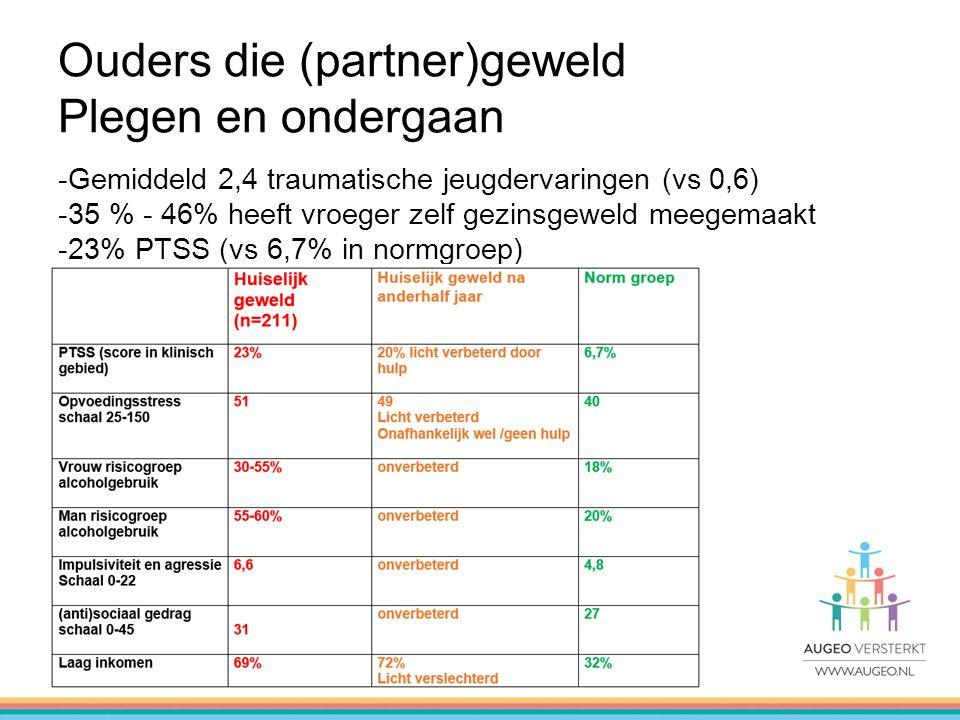 -Gemiddeld 2,4 traumatische jeugdervaringen (vs 0,6) -35 % - 46% heeft vroeger zelf gezinsgeweld meegemaakt -23% PTSS (vs 6,7% in normgroep) Ouders die (partner)geweld Plegen en ondergaan