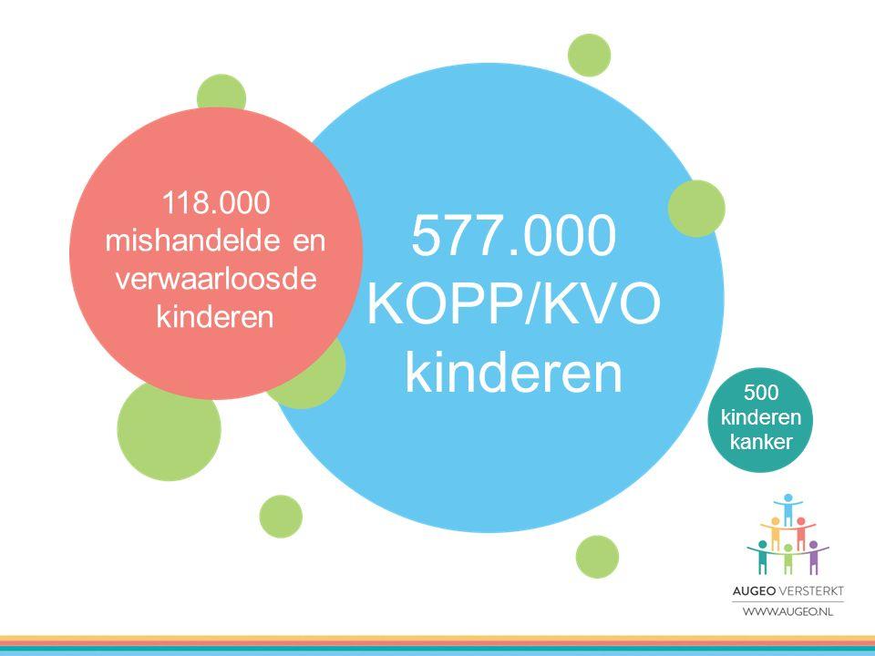 118.000 mishandelde en verwaarloosde kinderen 577.000 KOPP/KVO kinderen 500 kinderen kanker