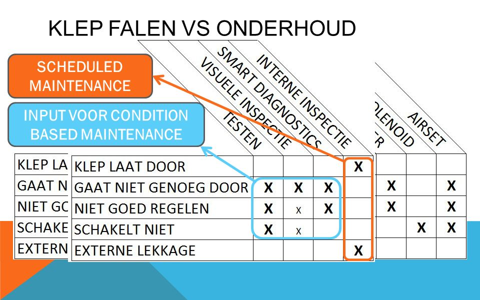 KLEP FALEN VS ONDERHOUD INPUT VOOR CONDITION BASED MAINTENANCE SCHEDULED MAINTENANCE