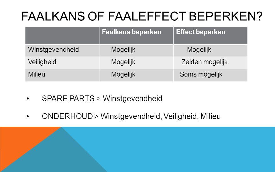 FAALKANS OF FAALEFFECT BEPERKEN.