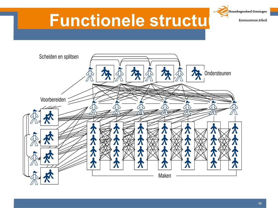 10 Functionele structuur