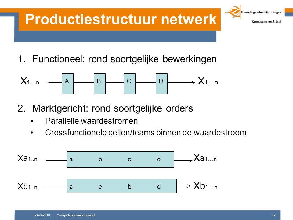 Productiestructuur netwerk 1.Functioneel: rond soortgelijke bewerkingen X 1…n X 1…n 2.Marktgericht: rond soortgelijke orders Parallelle waardestromen