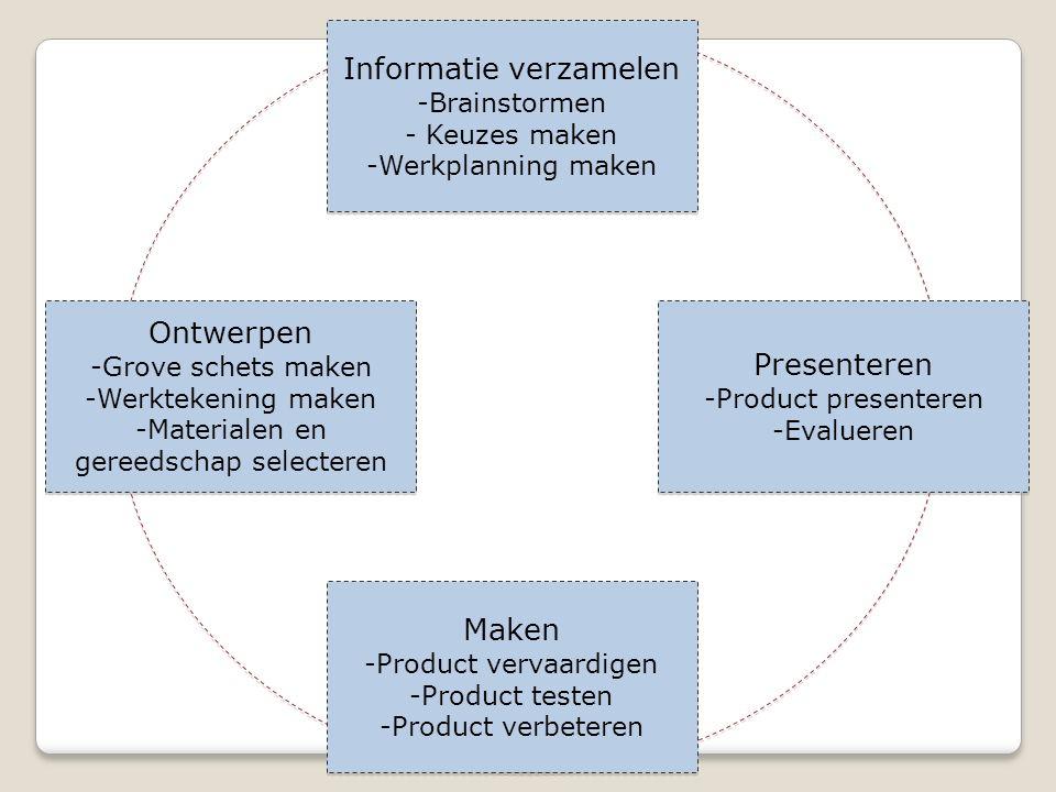 Informatie verzamelen -Brainstormen - Keuzes maken -Werkplanning maken Informatie verzamelen -Brainstormen - Keuzes maken -Werkplanning maken Ontwerpen -Grove schets maken -Werktekening maken -Materialen en gereedschap selecteren Ontwerpen -Grove schets maken -Werktekening maken -Materialen en gereedschap selecteren Maken -Product vervaardigen -Product testen -Product verbeteren Maken -Product vervaardigen -Product testen -Product verbeteren Presenteren -Product presenteren -Evalueren Presenteren -Product presenteren -Evalueren