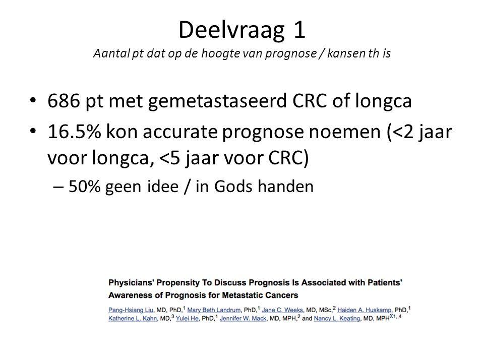 686 pt met gemetastaseerd CRC of longca 16.5% kon accurate prognose noemen (<2 jaar voor longca, <5 jaar voor CRC) – 50% geen idee / in Gods handen