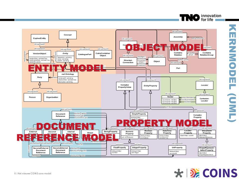 7   Het nieuwe COINS core model ENTITY MODEL