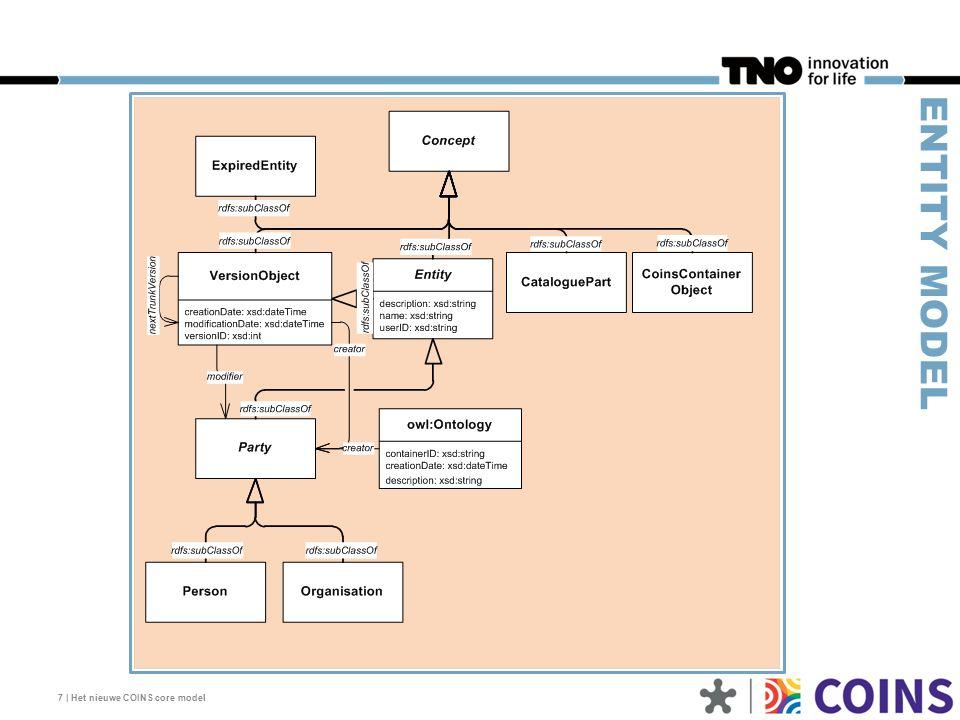 7 | Het nieuwe COINS core model ENTITY MODEL