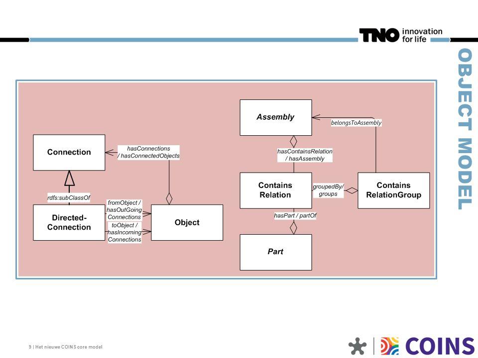 GEOBJECTIVEERDE FUNCTIONELE CONNECTIVEIT Functionele connectiviteit is geobjectiveerd met Connection (ongericht) of DirectedConnection (gericht) Connecties zijn beschikbaar voor decompositie (aanvullende typering met Assembly en/of Part) 10   Het nieuwe COINS core model