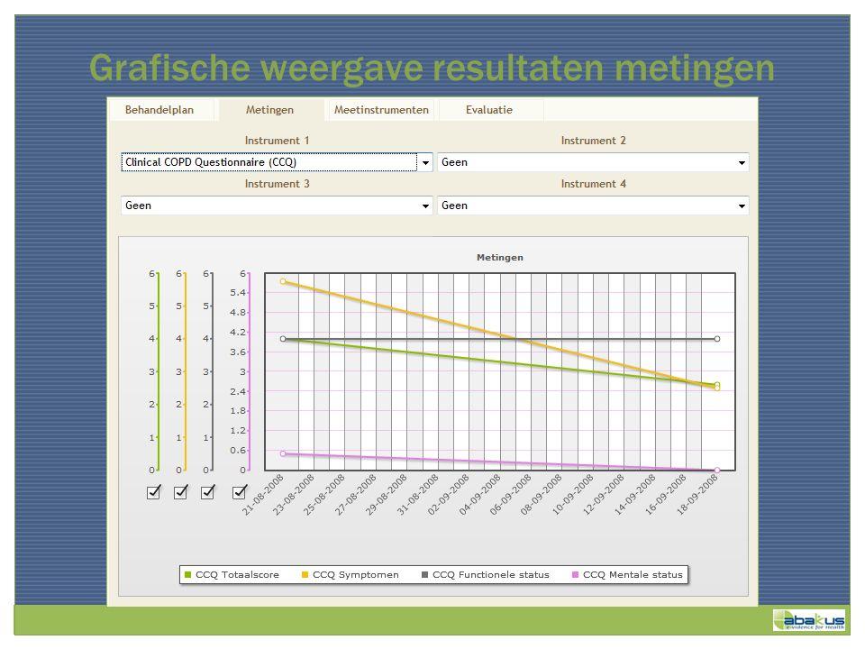 Grafische weergave resultaten metingen