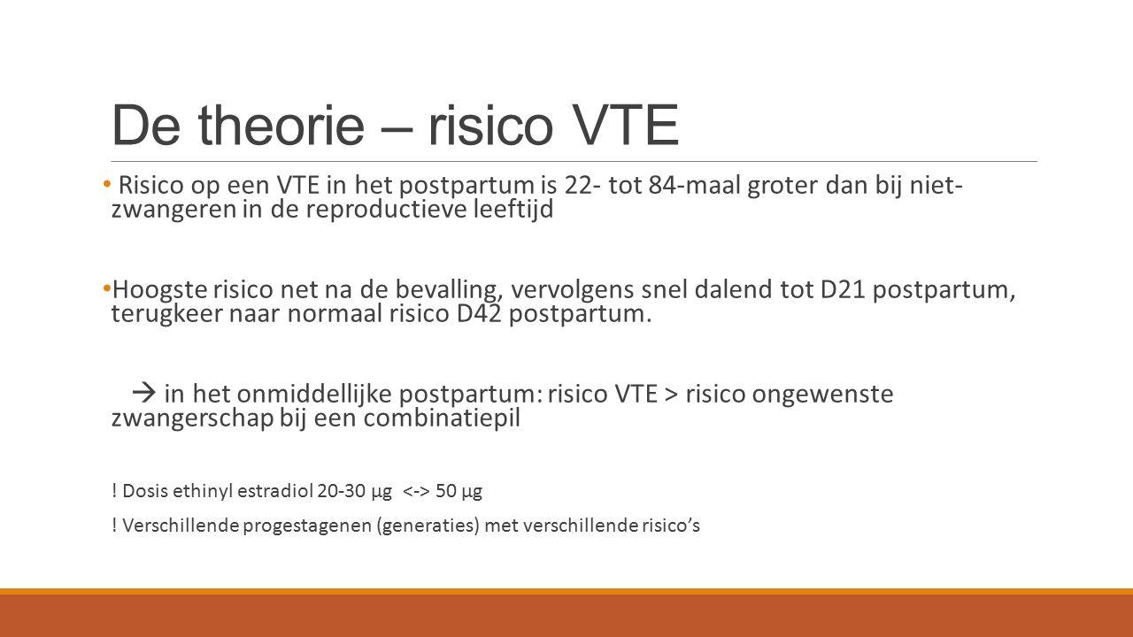 De theorie – risico VTE Risico op een VTE in het postpartum is 22- tot 84-maal groter dan bij niet- zwangeren in de reproductieve leeftijd Hoogste ris