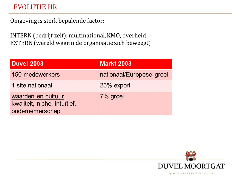 EVOLUTIE HR Omgeving is sterk bepalende factor: INTERN (bedrijf zelf): multinational, KMO, overheid EXTERN (wereld waarin de organisatie zich beweegt)