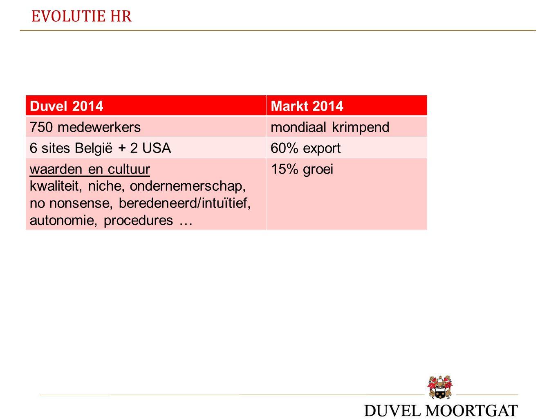 EVOLUTIE HR Duvel 2014Markt 2014 750 medewerkersmondiaal krimpend 6 sites België + 2 USA60% export waarden en cultuur kwaliteit, niche, ondernemerscha