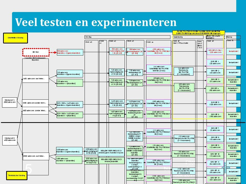 Pilot budgetonderz oek 2011 5 Veel testen en experimenteren