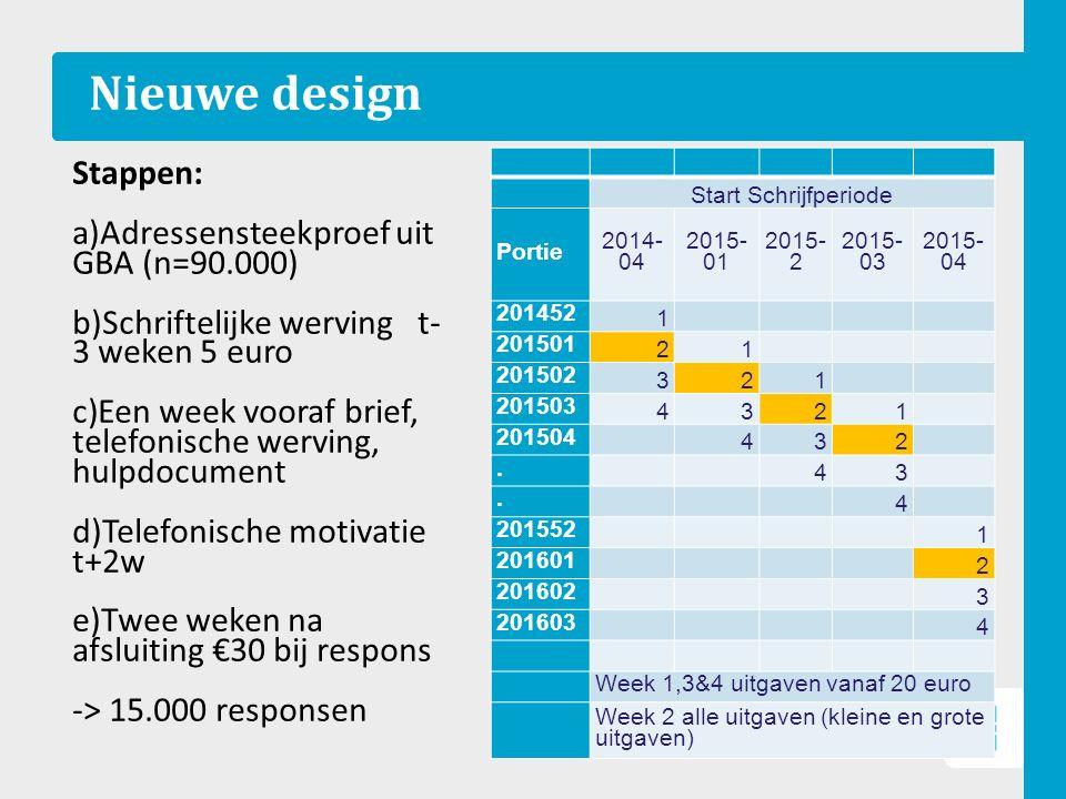 Nieuwe design 6 Start Schrijfperiode Portie 2014- 04 2015- 01 2015- 2 2015- 03 2015- 04 201452 1 201501 21 201502 321 201503 4321 201504 432.