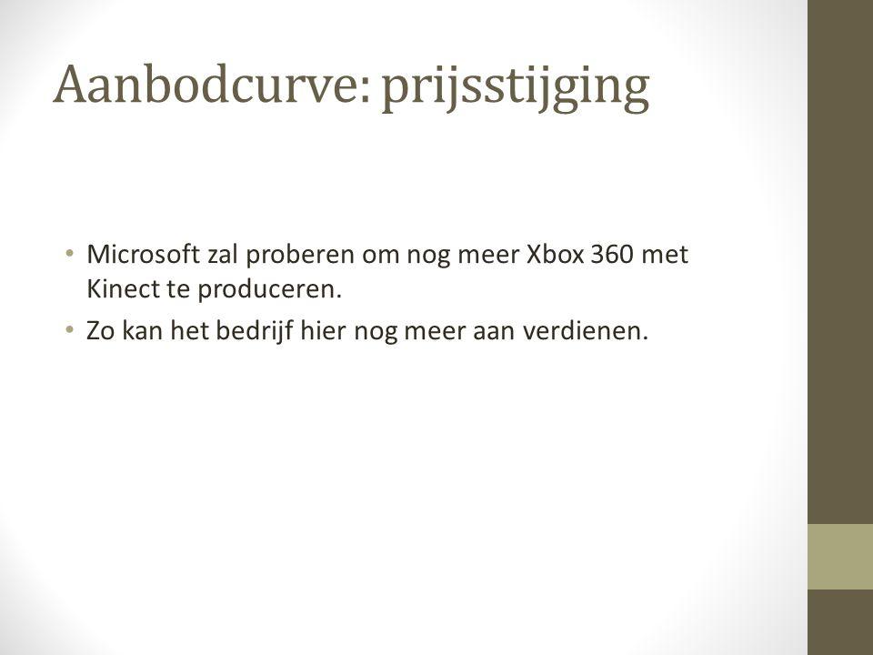 Aanbodcurve: prijsstijging Microsoft zal proberen om nog meer Xbox 360 met Kinect te produceren.