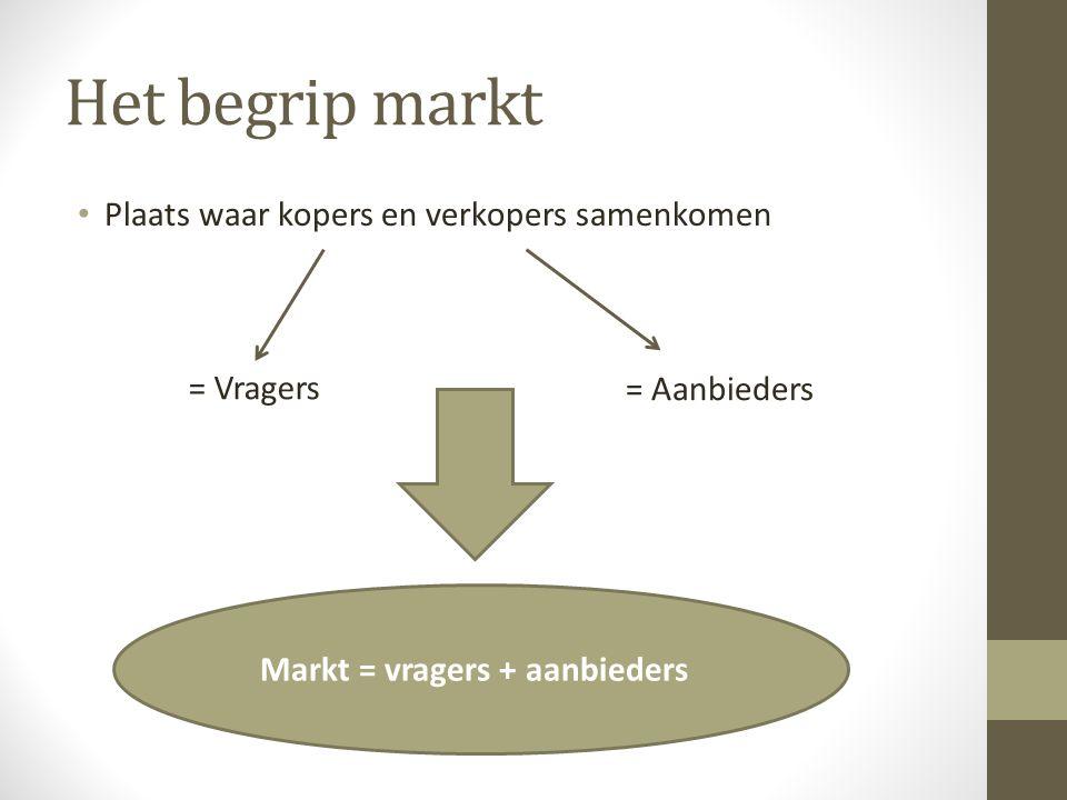 Het begrip markt Plaats waar kopers en verkopers samenkomen = Vragers = Aanbieders Markt = vragers + aanbieders