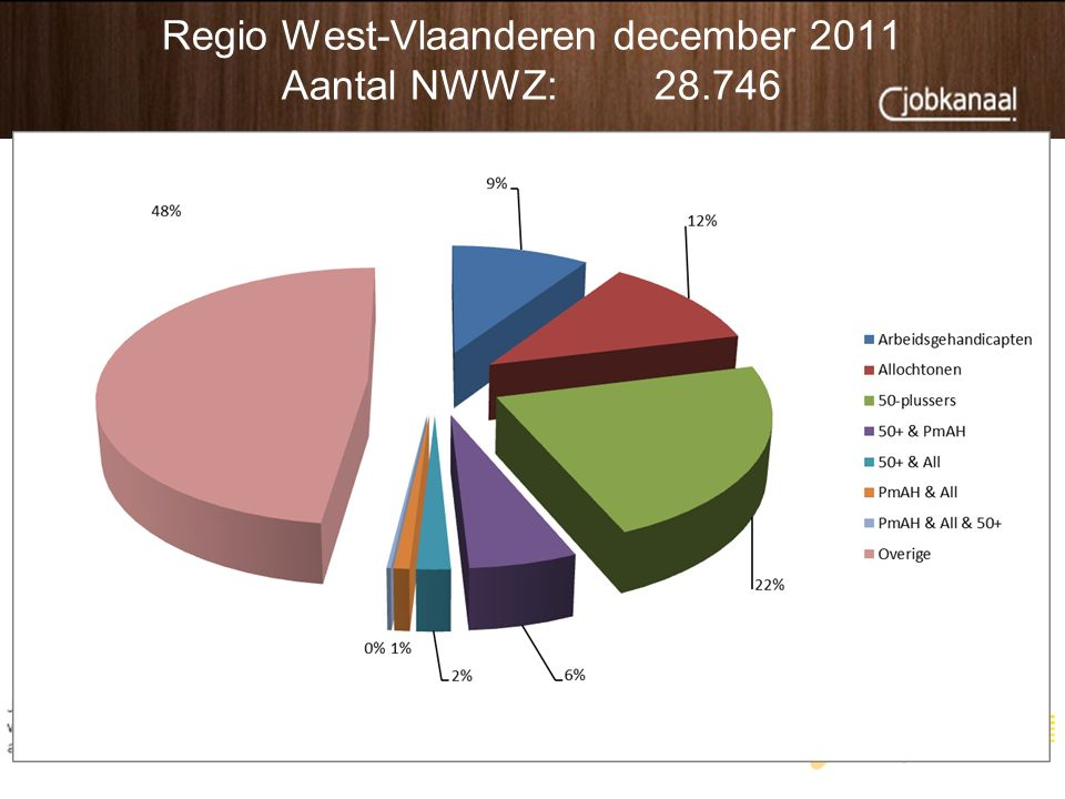 Regio West-Vlaanderen december 2011 Aantal NWWZ:28.746 5