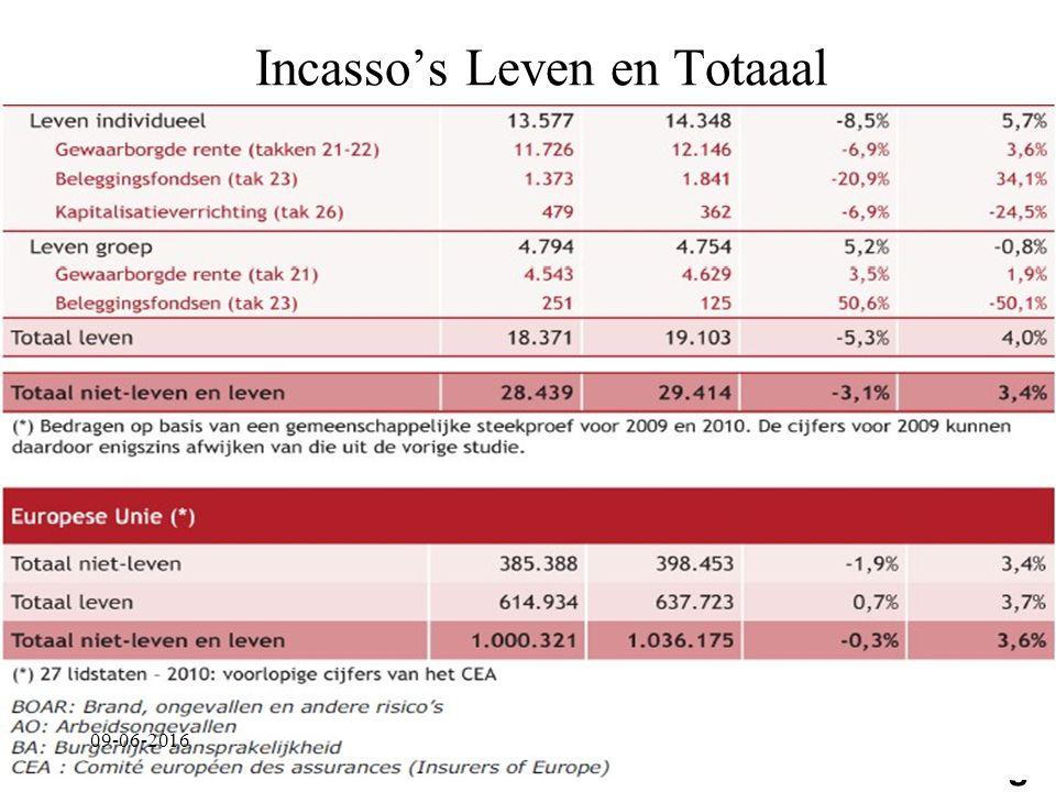 EDConsulting Incasso's Leven en Totaaal 09-06-2016