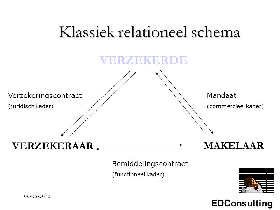 EDConsulting Klassiek relationeel schema VERZEKERDE Verzekeringscontract (juridisch kader) Mandaat (commercieel kader) Bemiddelingscontract (functioneel kader) VERZEKERAARMAKELAAR 09-06-2016