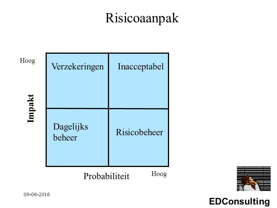 EDConsulting Risicoaanpak Hoog Impakt Probabiliteit Hoog Inacceptabel Dagelijks beheer Risicobeheer Verzekeringen 09-06-2016