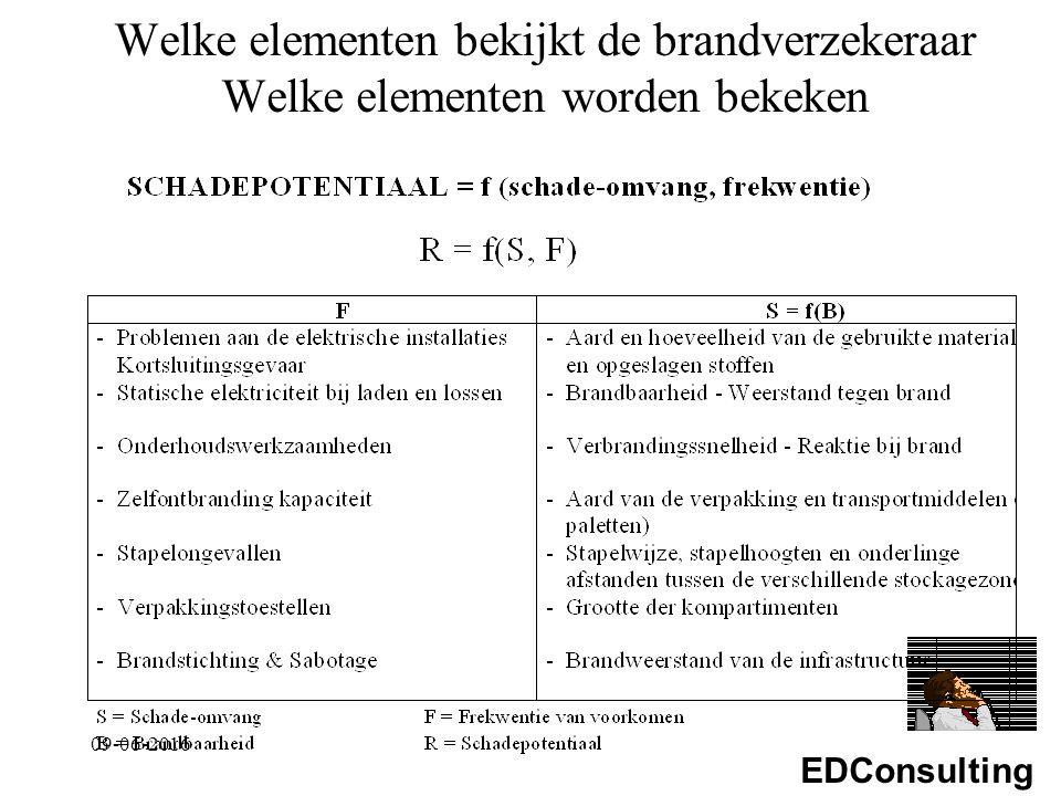 EDConsulting Welke elementen bekijkt de brandverzekeraar Welke elementen worden bekeken 09-06-2016