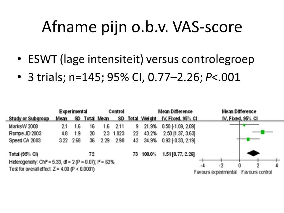 Afname pijn o.b.v. VAS-score ESWT (lage intensiteit) versus controlegroep 3 trials; n=145; 95% CI, 0.77–2.26; P<.001