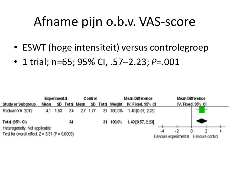 Afname pijn o.b.v. VAS-score ESWT (hoge intensiteit) versus controlegroep 1 trial; n=65; 95% CI,.57–2.23; P=.001