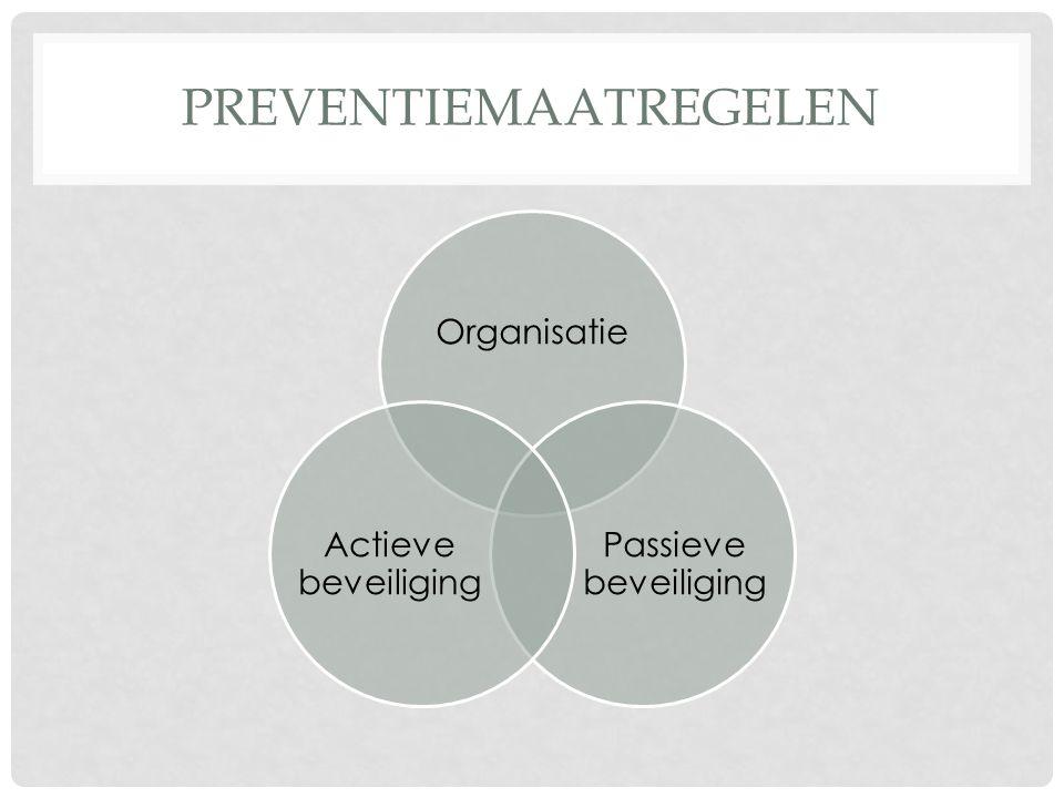 PREVENTIEMAATREGELEN Organisatie Passieve beveiliging Actieve beveiliging