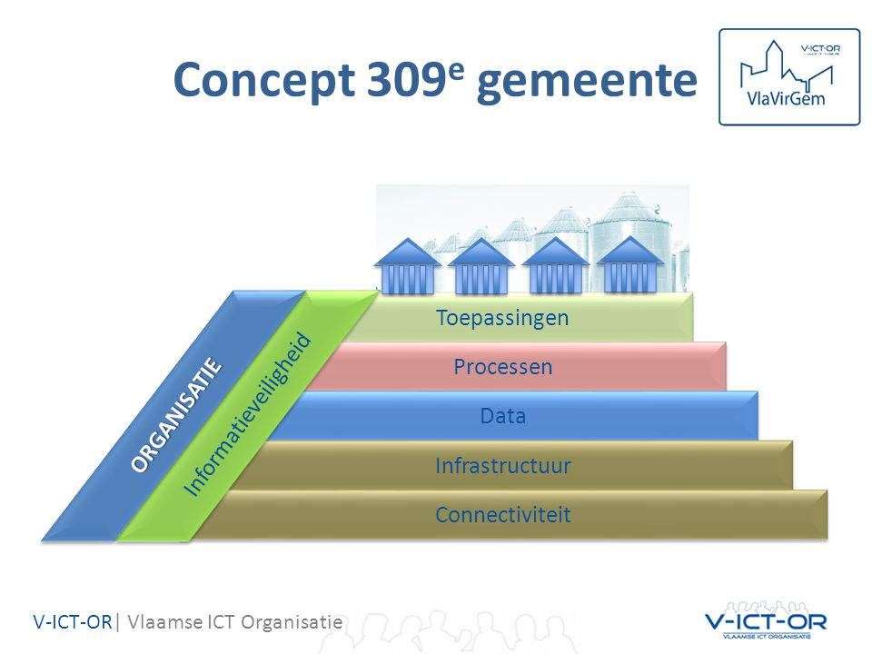 V-ICT-OR| Vlaamse ICT Organisatie Toepassingen Processen Data Infrastructuur Connectiviteit Informatieveiligheid Concept 309 e gemeente ORGANISATIE