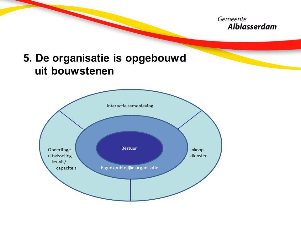 5. De organisatie is opgebouwd uit bouwstenen Bestuur Eigen ambtelijke organisatie Interactie samenleving Inkoop diensten Onderlinge uitwisseling kenn