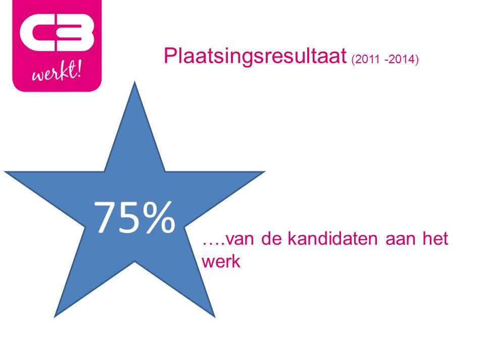 Plaatsingsresultaat (2011 -2014) ….van de kandidaten aan het werk 75%