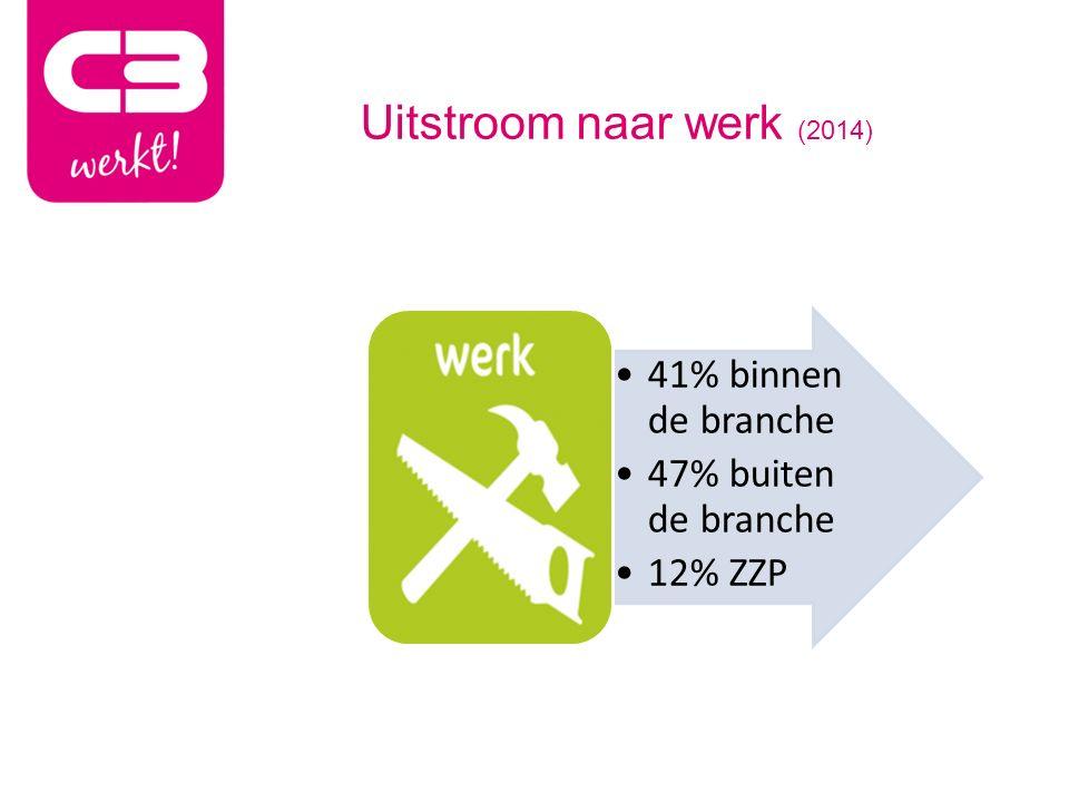 Uitstroom naar werk (2014) 41% binnen de branche 47% buiten de branche 12% ZZP