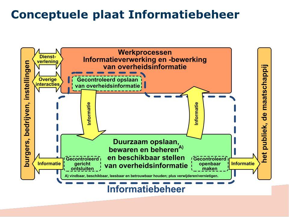 Conceptuele plaat Informatiebeheer