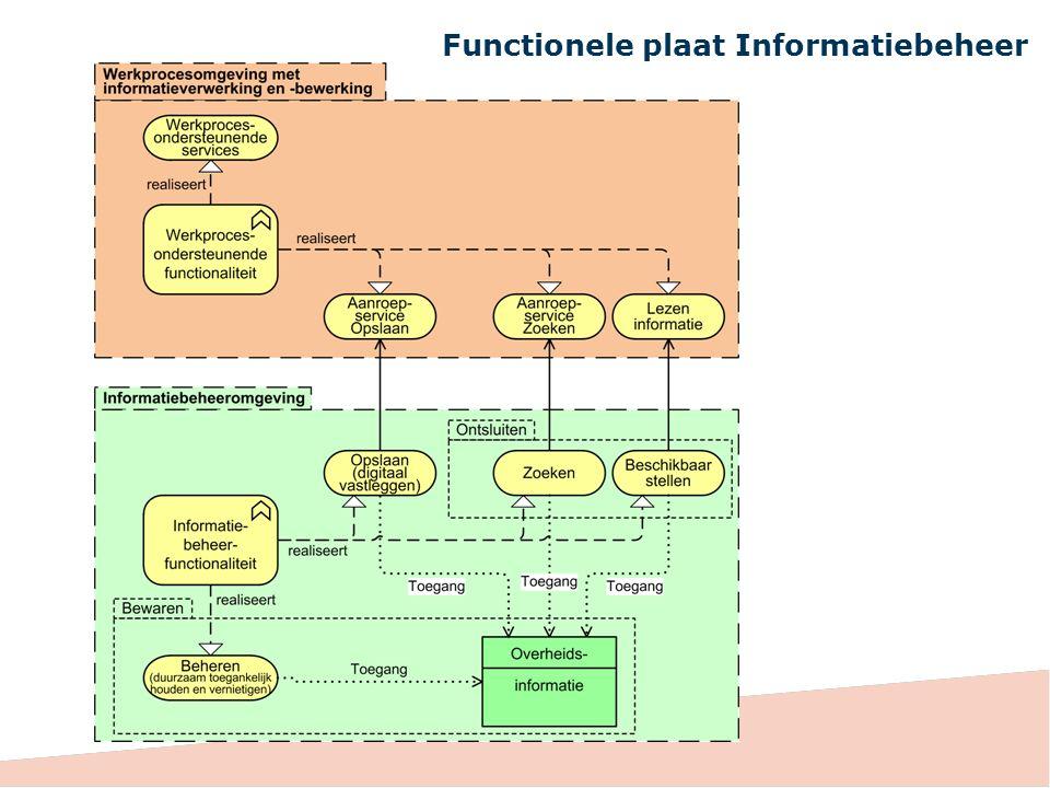 Functionele plaat Informatiebeheer