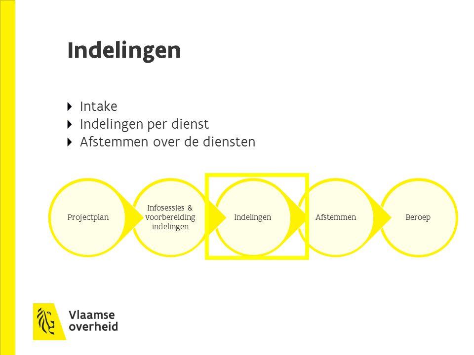 Indelingen Intake Indelingen per dienst Afstemmen over de diensten BeroepAfstemmenIndelingen Infosessies & voorbereiding indelingen Projectplan